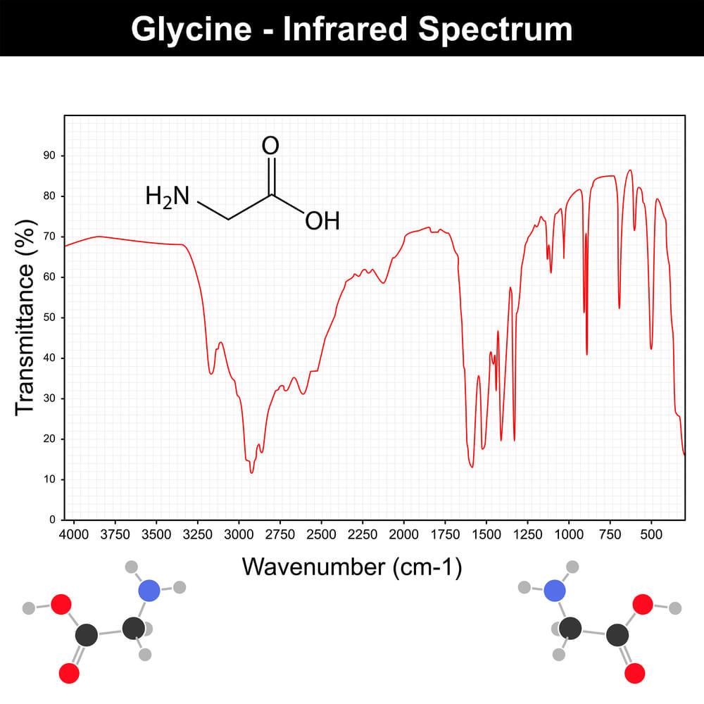دیاگرام طیف سنجی مادون قرمز گلایسین