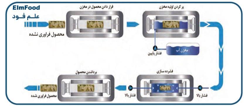 مراحل تکنولوژی فشار بالا در صنایع غذایی