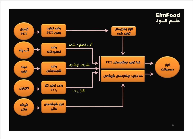 مراحل خط تولید نوشابه در کارخانه