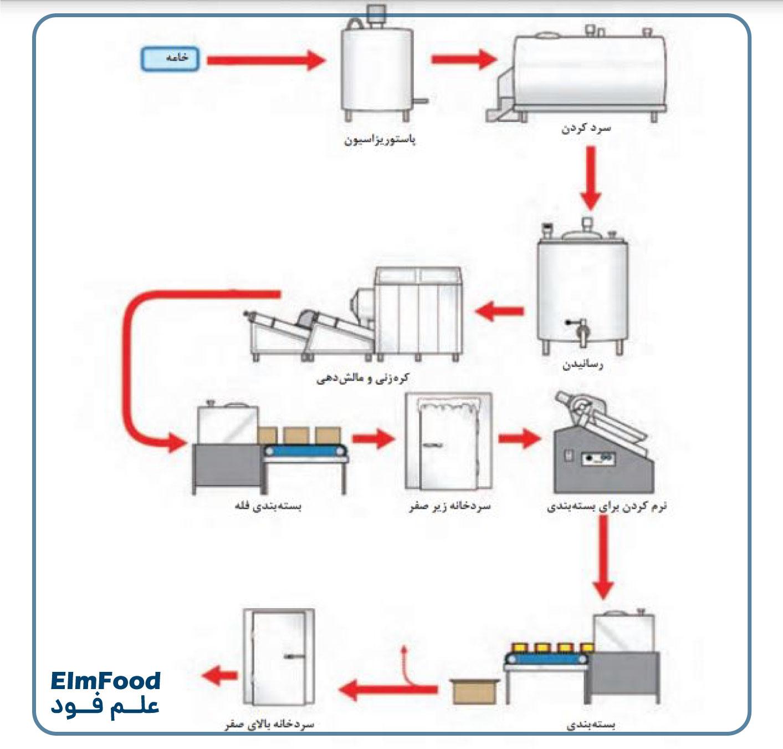 مراحل تولید کره حیوانی صنعتی در کارخانه