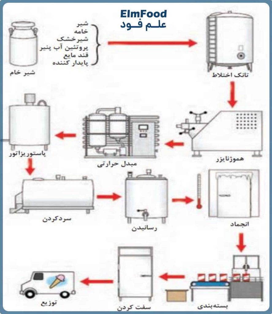 شماتیک مراحل تولید بستنی در کارخانه
