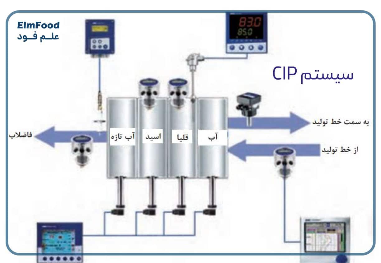 CIP در صنایع غذایی